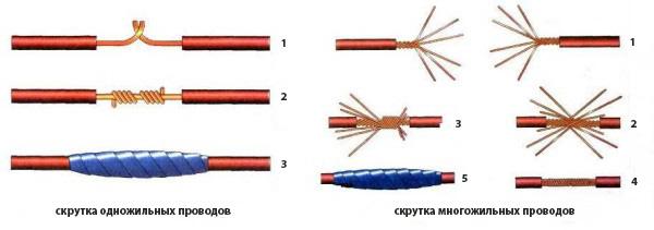Как правильно сделать скрутку провода