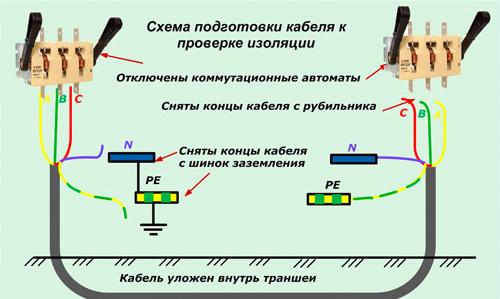 подготовка кабеля для измерения мегаомметром