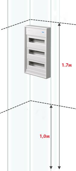 высота установки электрощита