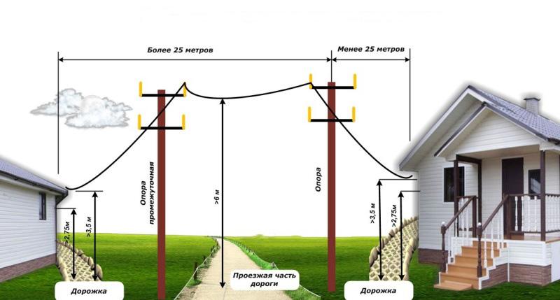 Разрешение на подключение электричества к частному дому
