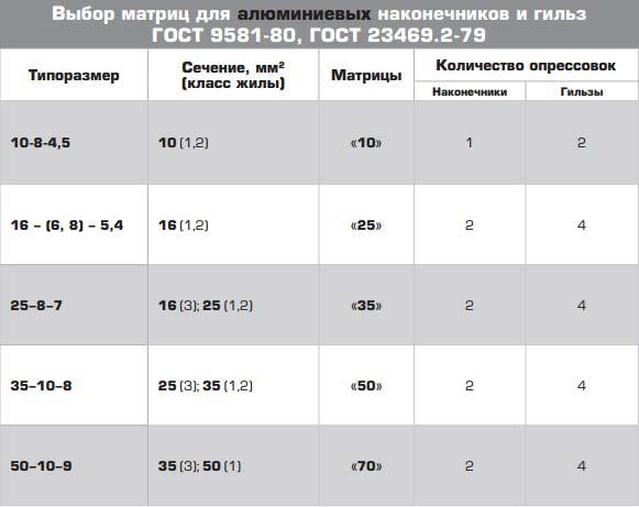 таблица количество разопрессовки алюминиевых наконечников