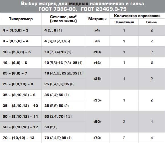 таблица количества опрессовок медных наконечников