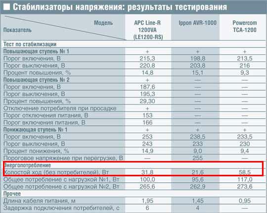 таблица холостого хода стабилизаторов напряжения