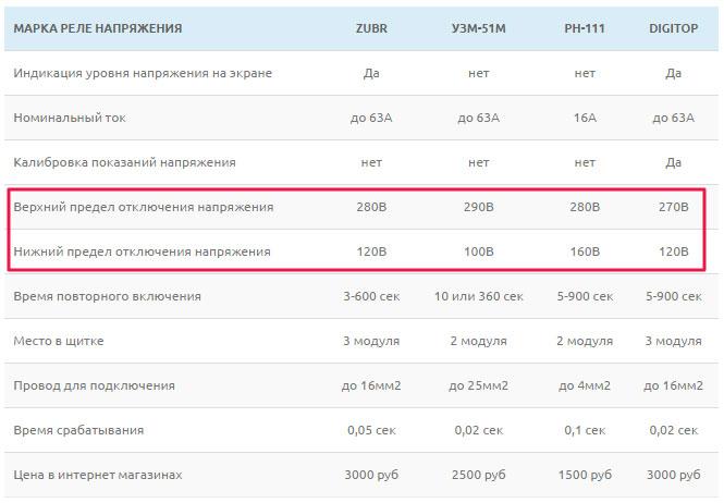 сравнение марок реле напряжения параметры и цены