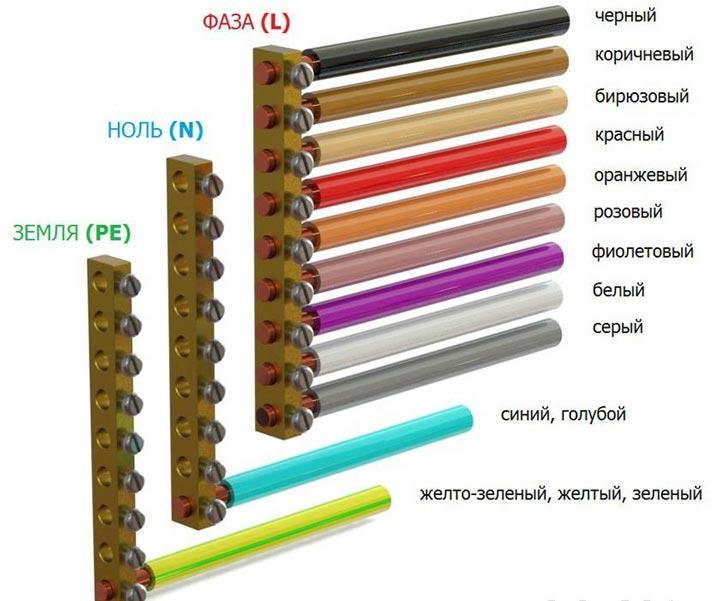 Какие цвета проводов обозначают фазу и ноль