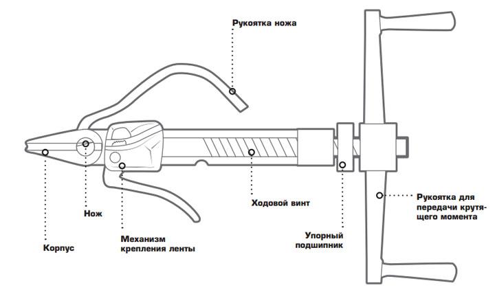конструкция и из чего состоит бандажная машинка