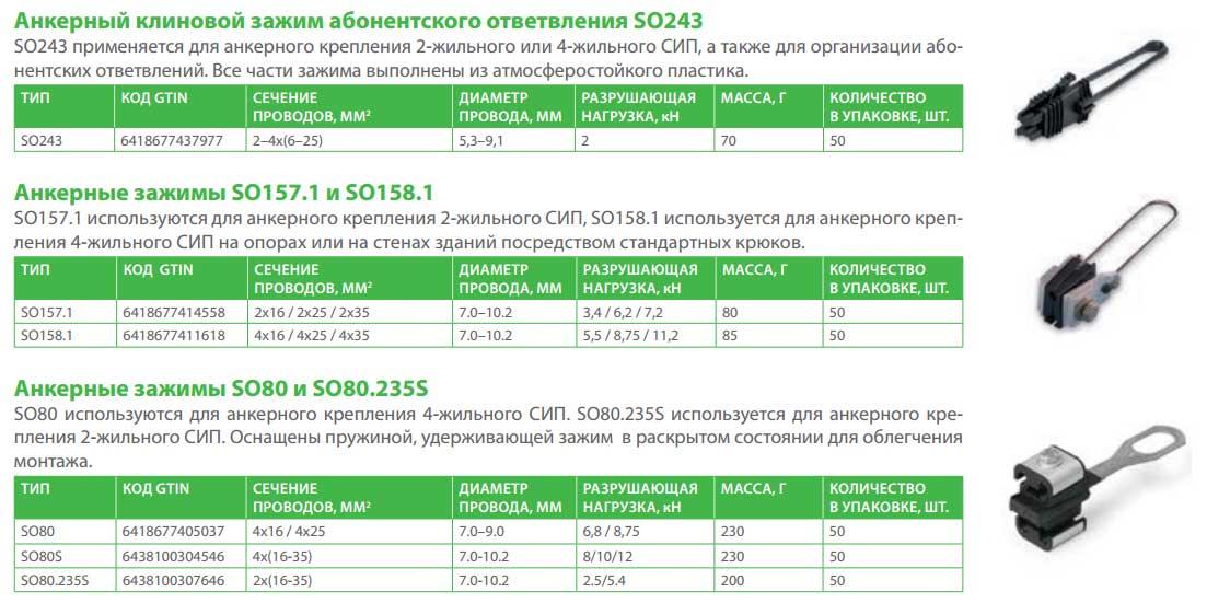 анкерный зажим СИП ensto SO 243, SO 157.1, SO 158.1, SO 80 размеры технические данные
