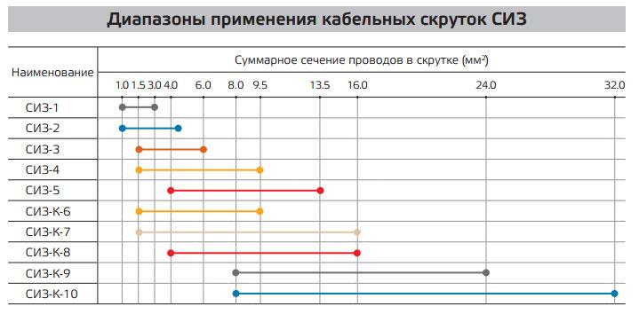 таблица выбора сечения и размера СИЗ