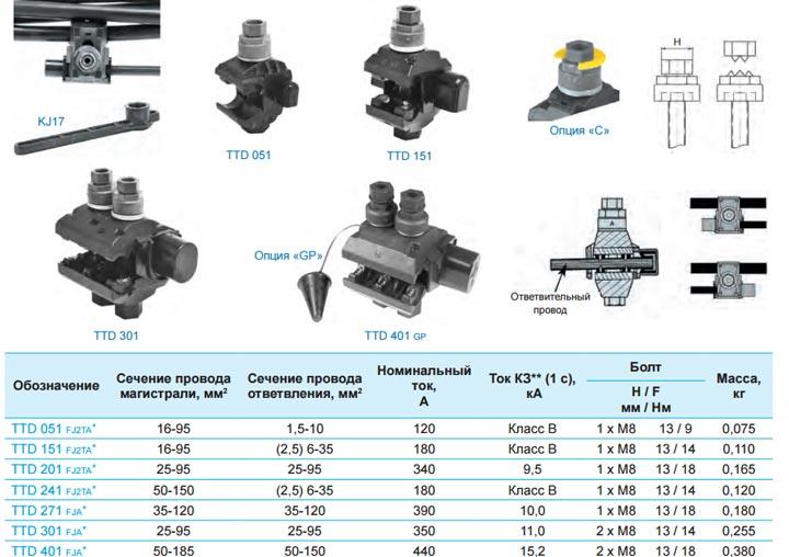характеристики зажимов Sicam TTD 051, 151, 201, 241, 271, 301, 401
