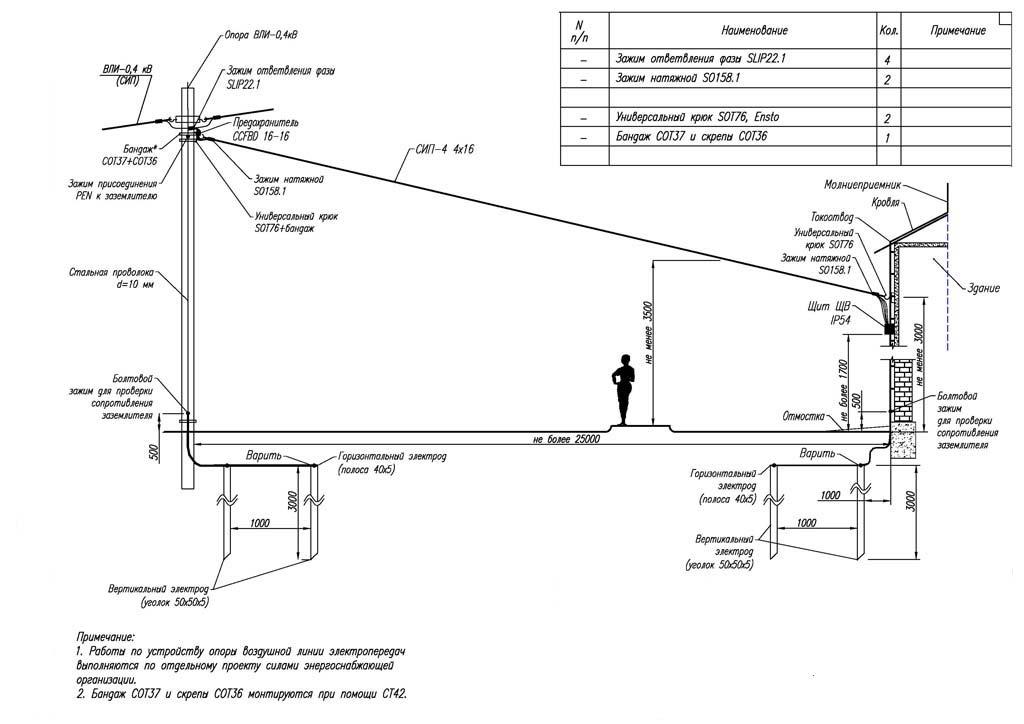 Спецификация к чертежу монтаж сип получения ТУ Генерала Кузнецова улица