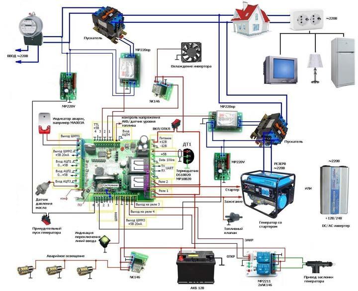 подключение генератора в качестве резерва в доме