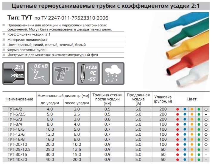 характеристики и размеры цветных термоусадок ТУТнг 2к1