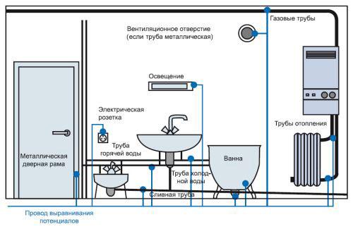 система уравнивания потенциалов для ванной заземление раковин труб батарей