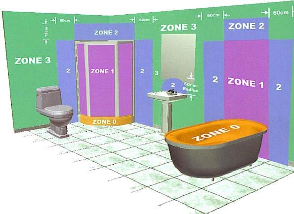 зоны по безопасности в санузле