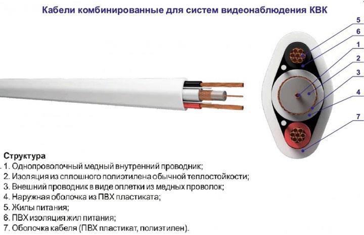 кабель КВК для систем видеонаблюдения