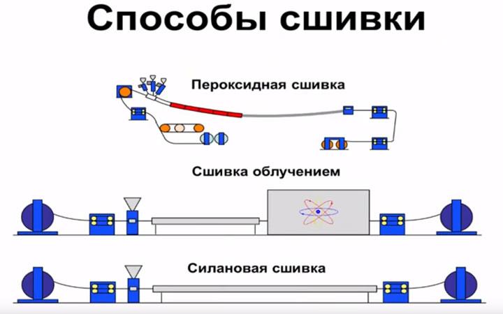 способы сшивки полиэтилена при производстве кабеля