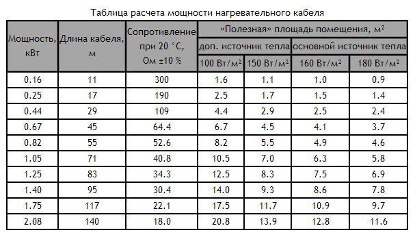 теплый пол как основное или дополнительное отопление
