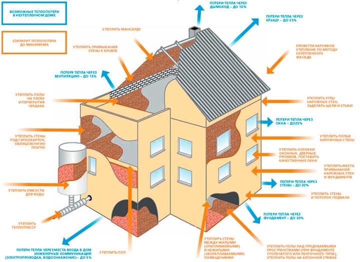теплопотери и утепление дома
