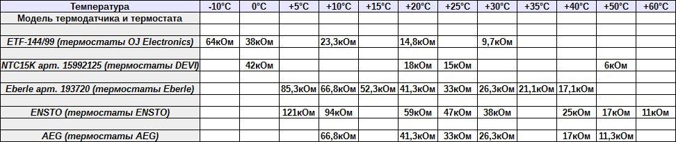 заводские сопротивления датчиков температуры разных производителей