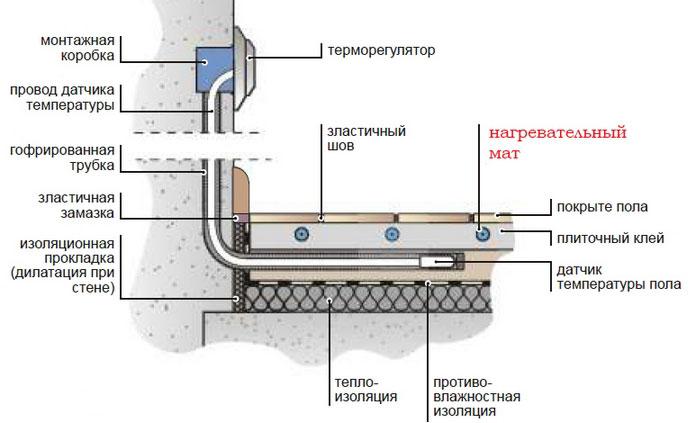 монтаж датчика температуры в теплом полу разрез схемы монтажа