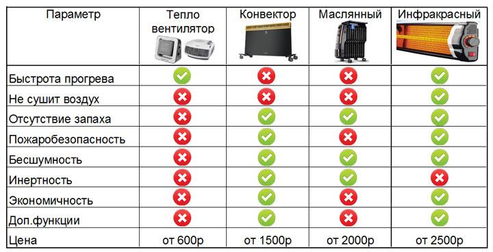 какие виды обогревателей лучше таблица сравнения