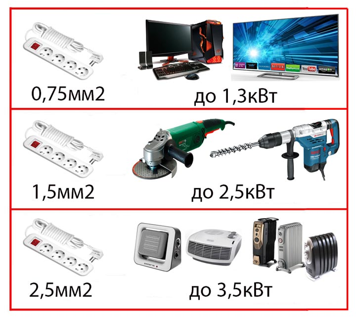 таблица выбора удлинителя по мощности приборов и сечению провода
