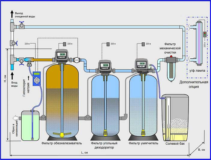 система очистки и умягчения воды для отопления электрическими котлами