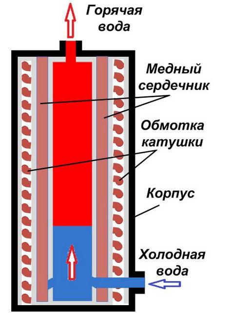 устройство индукционного котла