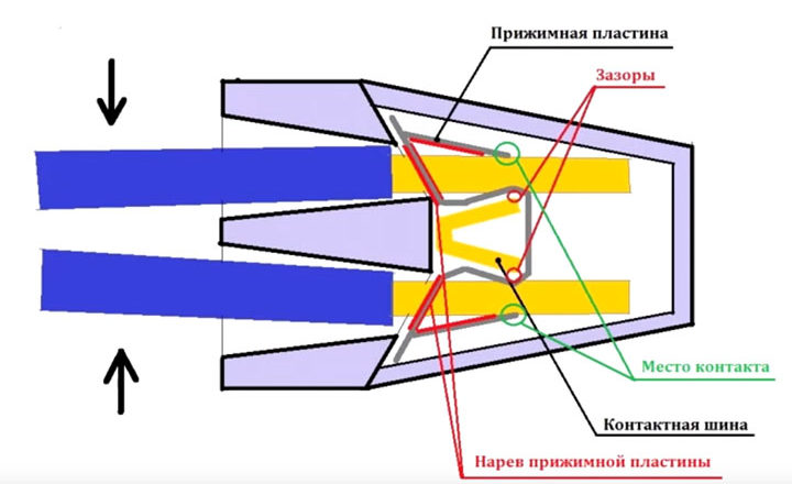 Как правильно соединить провода алюминий и медь - 5 способов