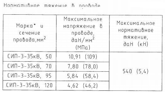 нормативные тяжения в проводе СИП-3 на ВЛЗ