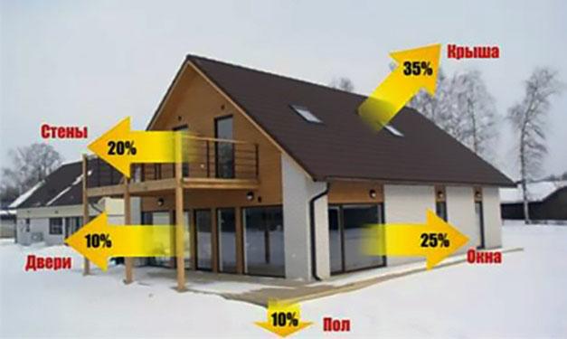 сколько тепла теряется через крышу и стены дома