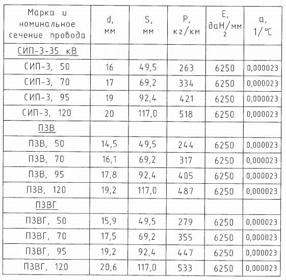 технические характеристики СИП-3, ПЗВ, ПЗВГ