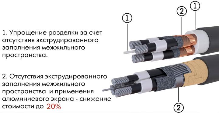 преимущества кабеля с изоляцией сшитого полиэтилена с секторными жилами
