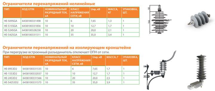 ограничитель перенапряжения для ВЛЗ-35кв от Ensto SDI
