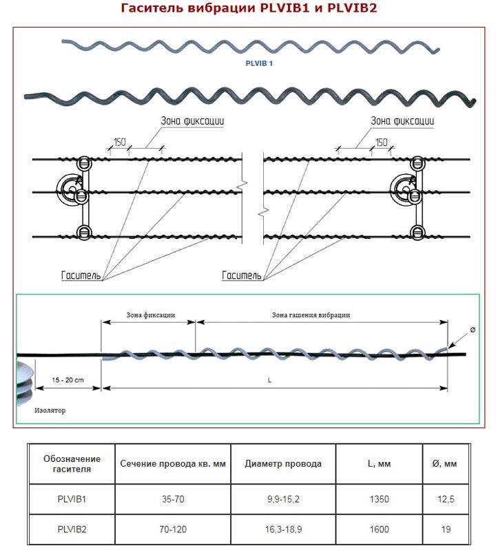 гасители вибрации на провода СИП-3