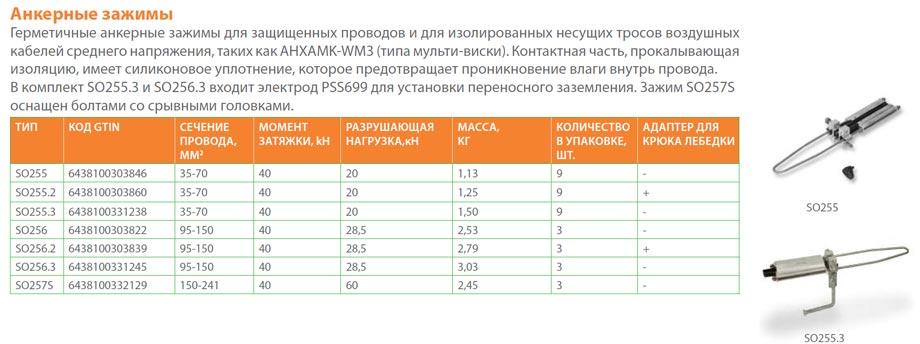 анкерный зажим от ENSTO SO 255,256,257 для ВЛЗ-35кв СИП-3