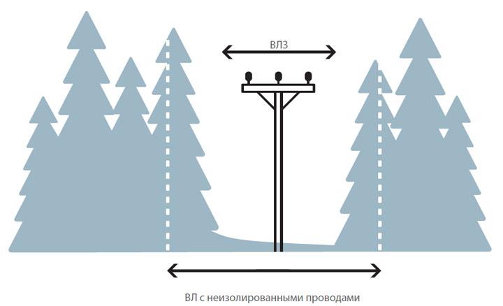 вырубка просеки для ВЛЗ и ВЛ с голыми проводами