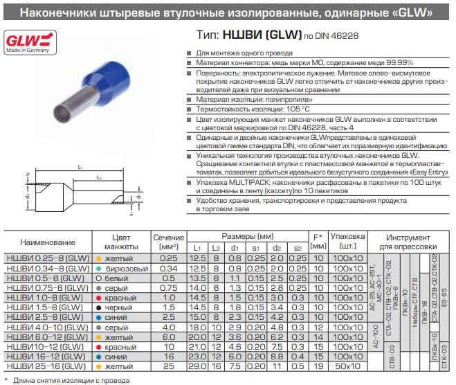 наконечники НШВИ GLW технические характеристики и размеры