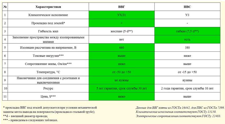 таблица сравнения кабеля ВВГ и провода ПВС какой лучше