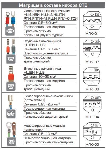 набор матриц КВТ в комплекте с пресс клещами CTB технические характеристики