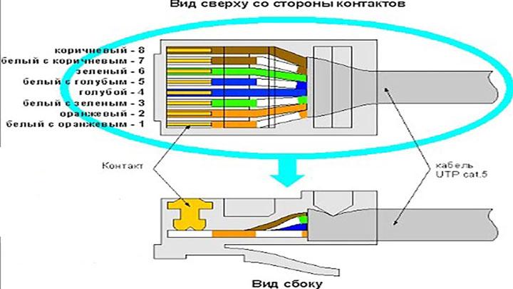 коннекторы RJ45 подключение роутера