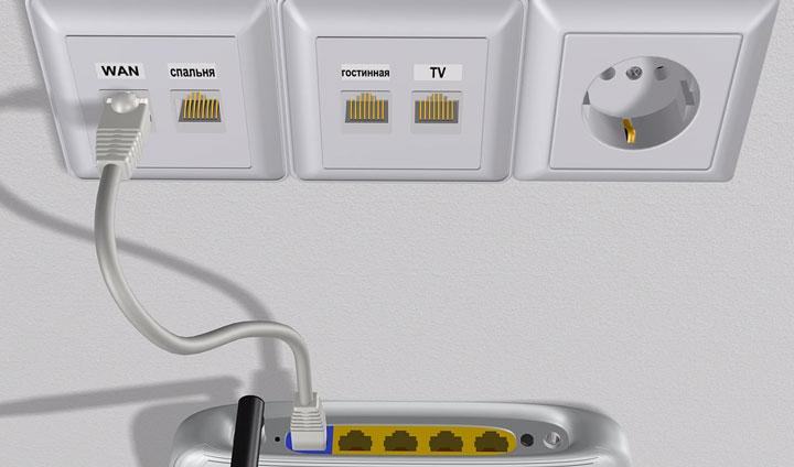 подключение кабеля wan от интернет провайдера в роутер