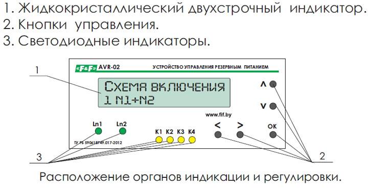 элементы управления на панели AVR-02