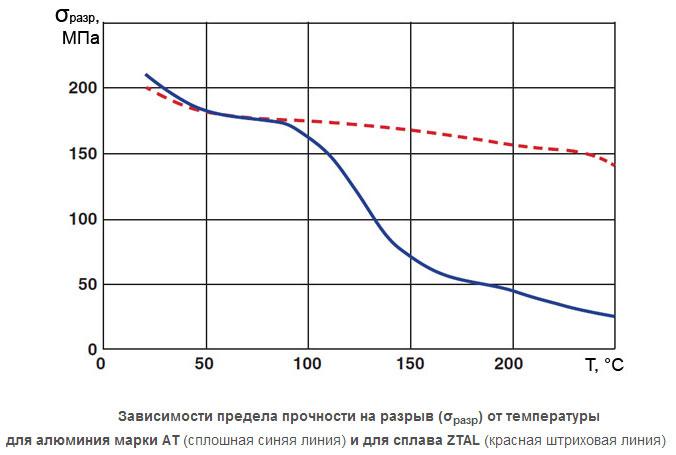 изменение технических свойств алюминия at при увеличении температуры более 90 градусов