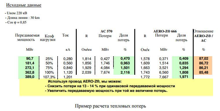 сравнение технических потерь на линиях с z проводами и АС