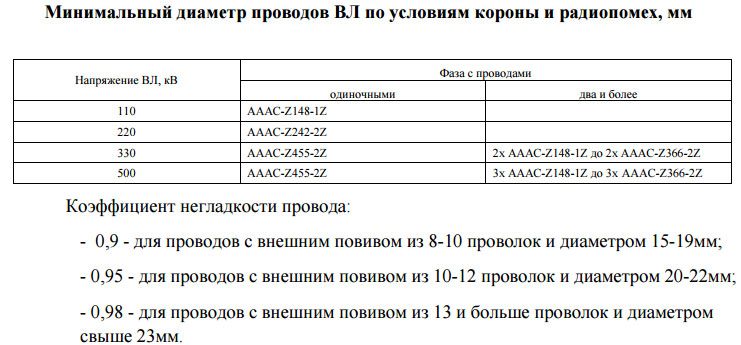 минимальный диаметр по условиям короны проводов AAACZ
