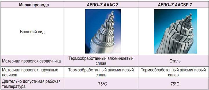 разновидности z проводов aero-z с алюминиевым и стальным сердечником