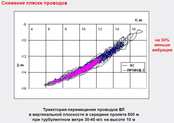 сравнение пляски на линиях с z-проводами и ас