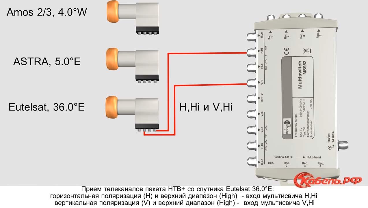 схема подключения портов для спутника eutelsat 36 на мультисвитче