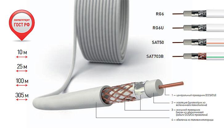 качественный коаксиальный кабель для спутникового телевидения и тарелки